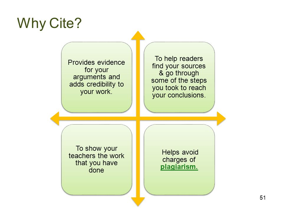 Why Cite. Provides evidence for your arguments and adds credibility to your work.