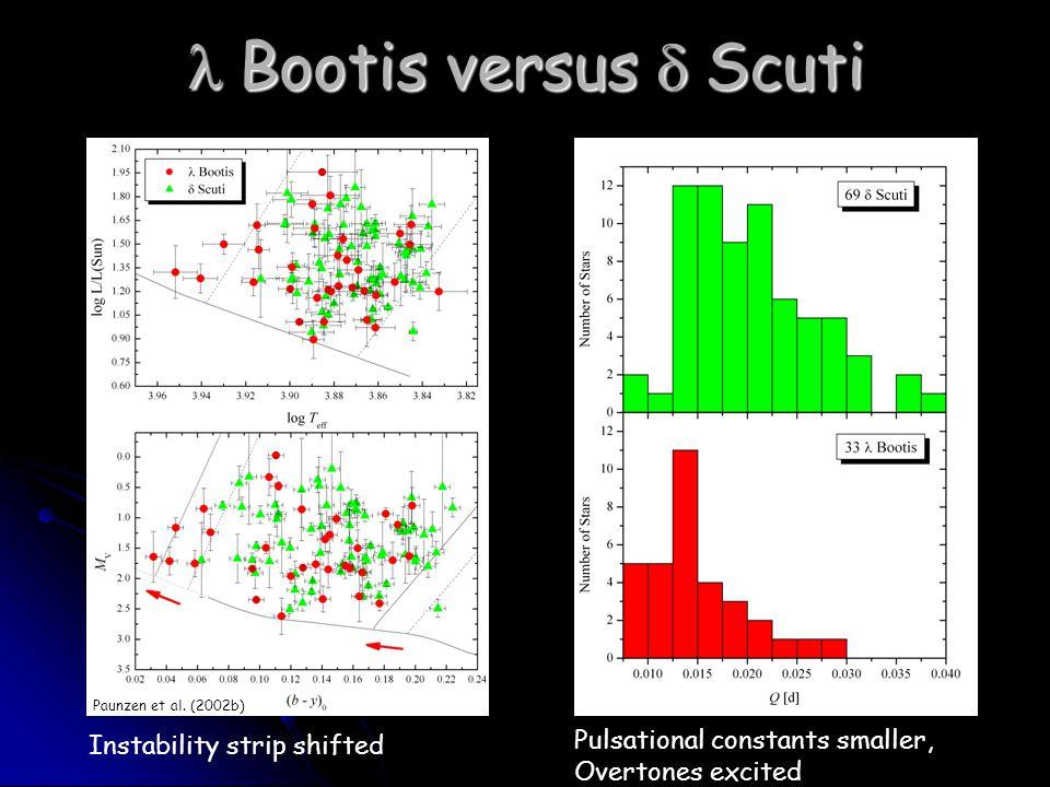  Bootis versus  Scuti Instability strip shifted Pulsational constants smaller, Overtones excited Paunzen et al.