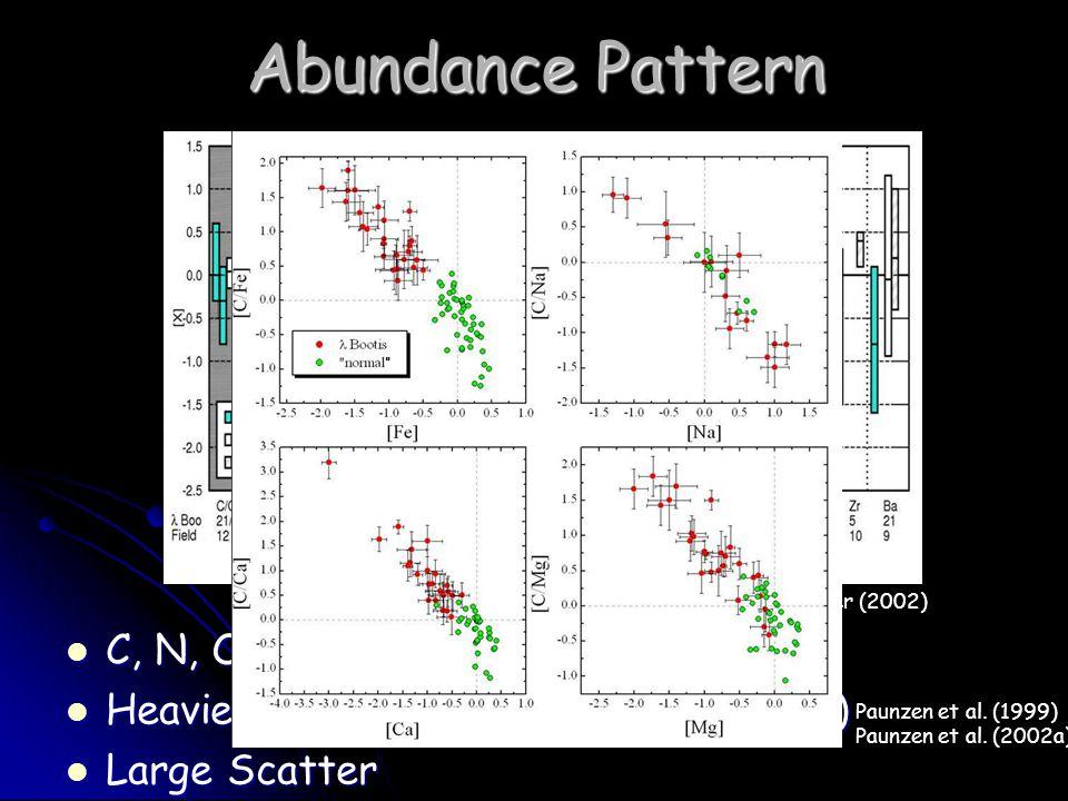 Abundance Pattern C, N, O und S solar abundant C, N, O und S solar abundant Heavier elements underabundant, (Na) Heavier elements underabundant, (Na) Large Scatter Large Scatter Paunzen et al.