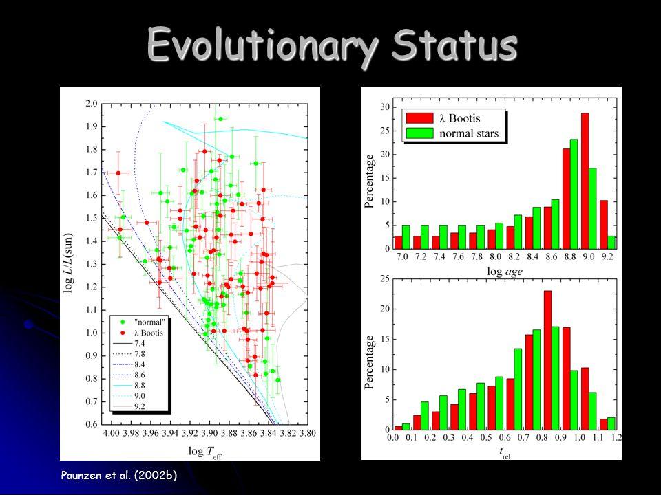 Evolutionary Status Paunzen et al. (2002b)