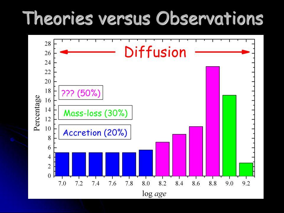 Theories versus Observations