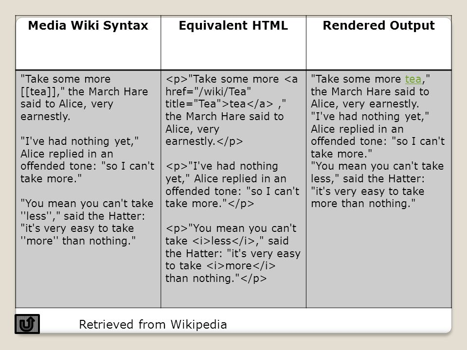 Wiki are making WYSIWYG (What you see is what you get) editing.WYSIWYG It uses simple markup language.