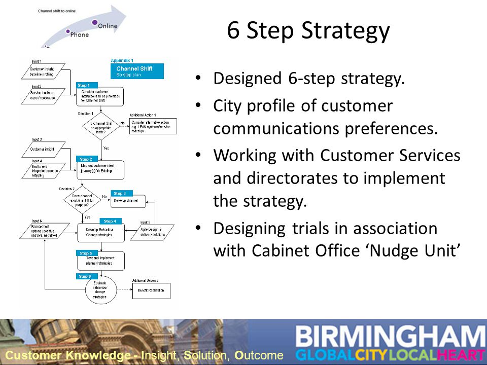 6 Step Strategy Designed 6-step strategy.City profile of customer communications preferences.