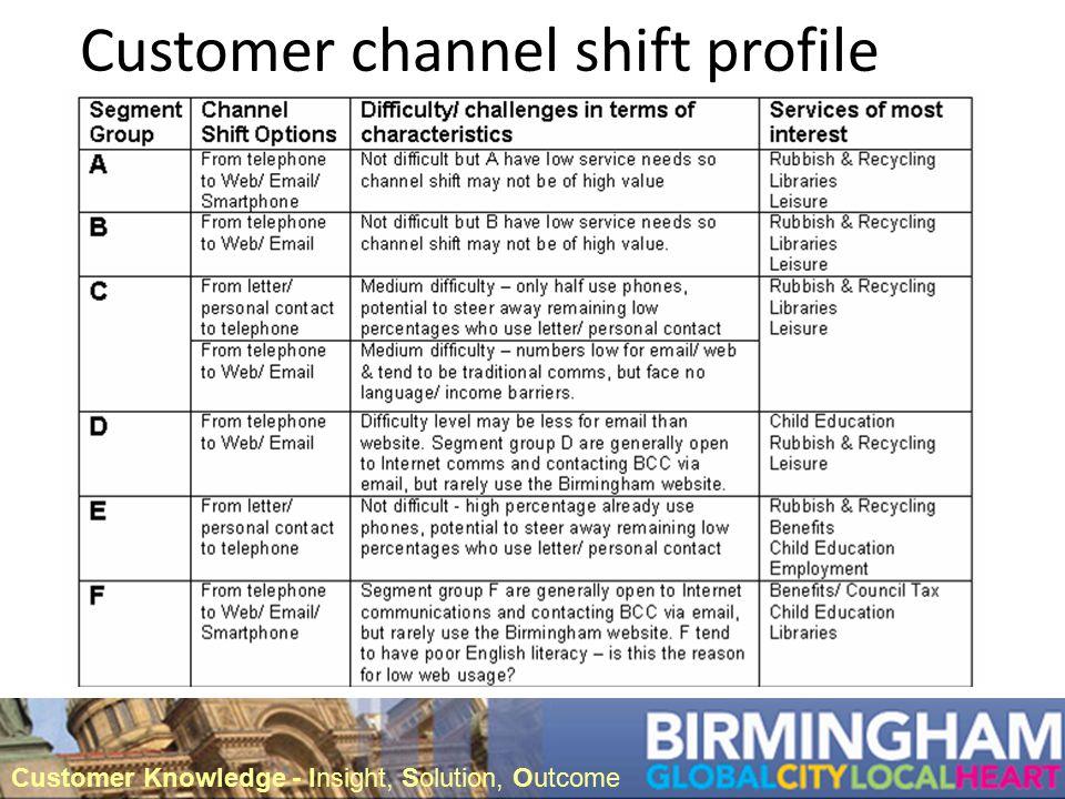 Customer channel shift profile Customer Knowledge - Insight, Solution, Outcome