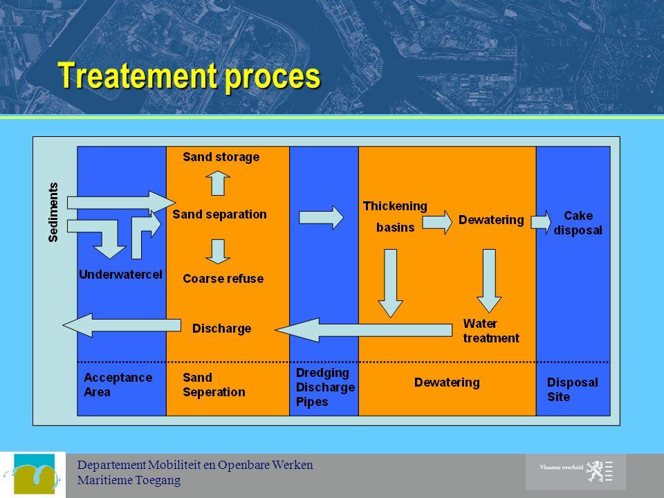 Departement Mobiliteit en Openbare Werken Maritieme Toegang Treatement proces