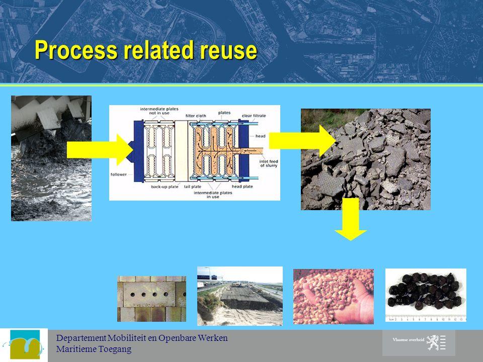 Departement Mobiliteit en Openbare Werken Maritieme Toegang Process related reuse