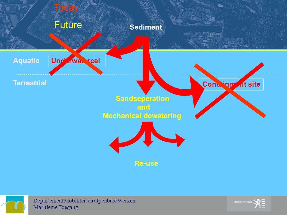 Departement Mobiliteit en Openbare Werken Maritieme Toegang Terrestrial Underwatercel Sandseperation and Mechanical dewatering Sediment Containment site Re-use Aquatic Today Future