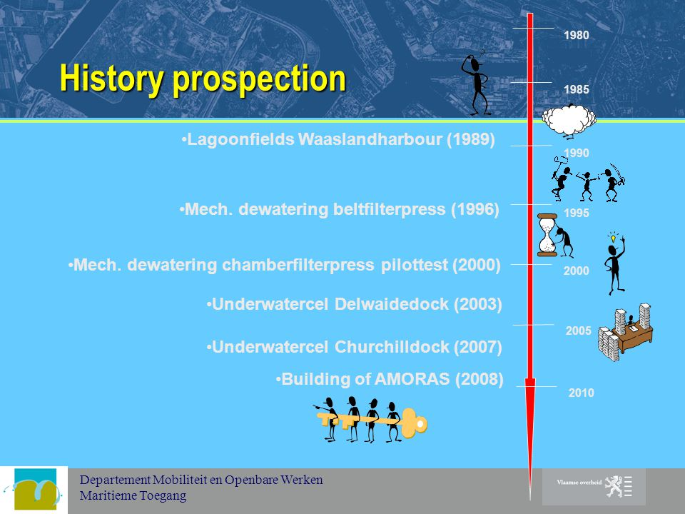 Departement Mobiliteit en Openbare Werken Maritieme Toegang History prospection 1980 1985 1990 1995 2000 Lagoonfields Waaslandharbour (1989) Mech.