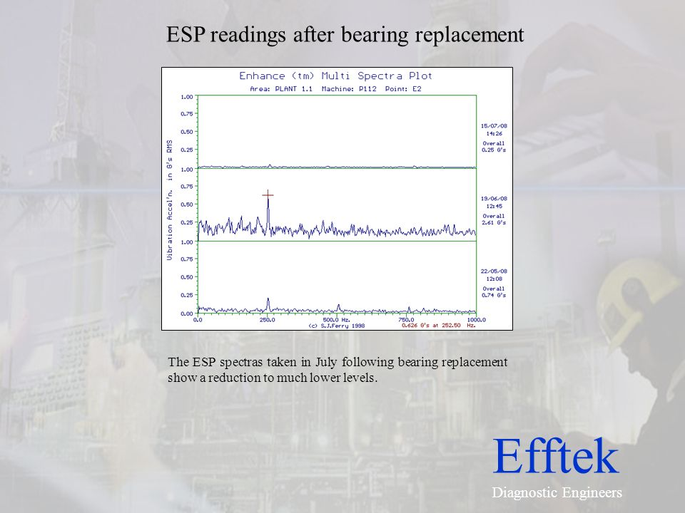 Efftek Diagnostic Engineers ESP readings after bearing replacement The ESP spectras taken in July following bearing replacement show a reduction to mu