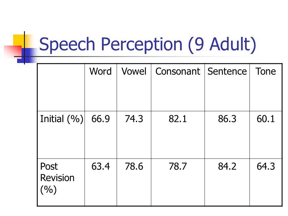 Speech Perception (9 Adult) WordVowelConsonantSentenceTone Initial (%)66.974.382.186.360.1 Post Revision (%) 63.478.678.784.264.3