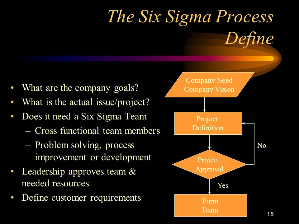 14 Structure of Six Sigma Projects- DMAIC Define Measure Analyze Improve Control Initiating Planning Executing Controlling Closing 5 Steps 6  5 Steps