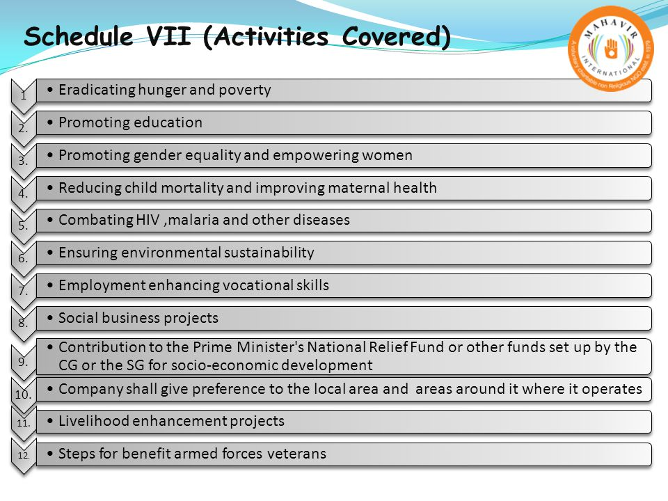 Schedule VII (Activities Covered) 1 Eradicating hunger and poverty 2.