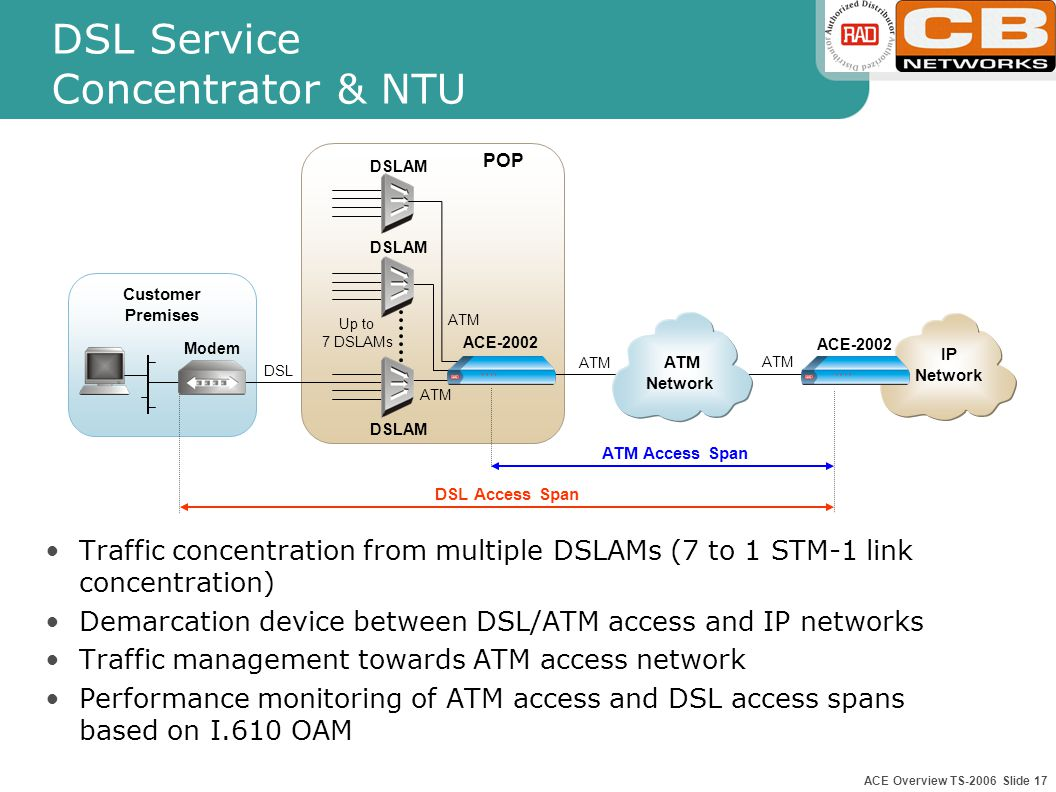 ACE Overview TS-2006 Slide 16 Branch Office LAN and Voice Access (I-NTU) Integrating LAN/IP over Frame Relay or HDLC interfaces and voice services over ATM for inter – office connectivity Full VLAN support – VPN infrastructure over ATM including L2 priority Frame Relay – Support of FRF.5 and FRF.8 encapsulation PBX LAN Switch Branch Office HQ PBX E1/T1, IMA, E3/T3, STM-1, STM-4 Public ATM-based Network ACE-52 ACE-202 STM-1 ACE-2002 Switch Router FR/ HDLC E1/T1, IMA, E3/T3, STM-1 NMS