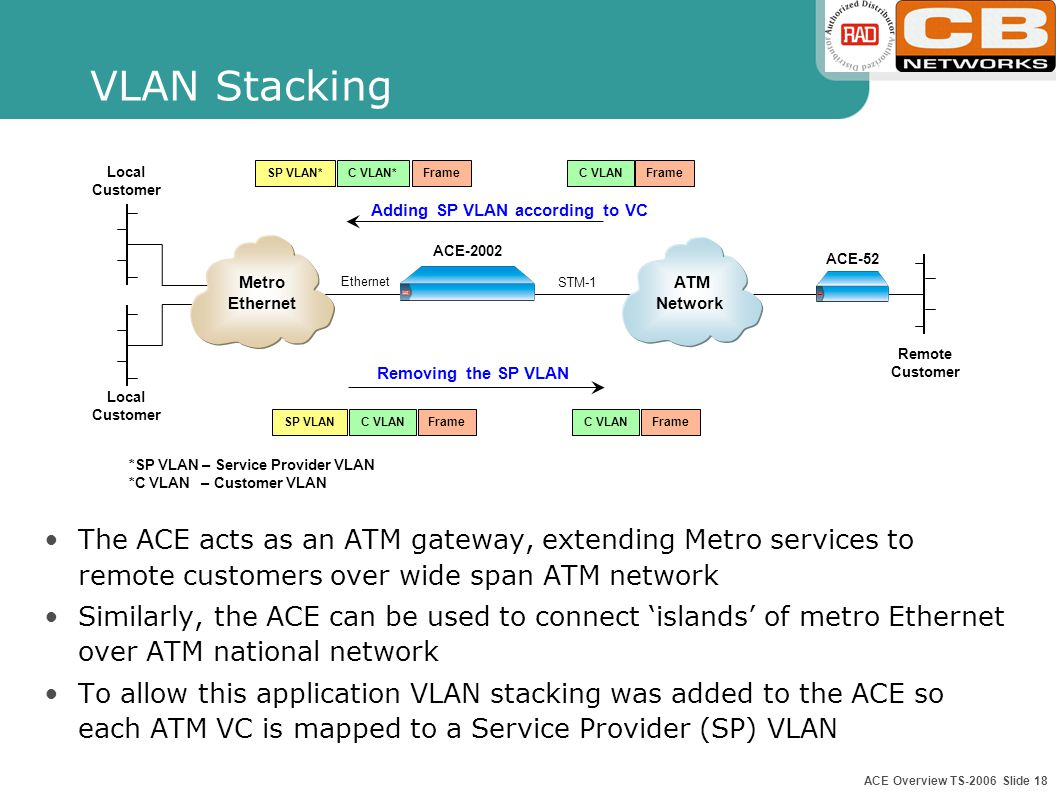 ACE Overview TS-2006 Slide 17 DSL Service Concentrator & NTU Traffic concentration from multiple DSLAMs (7 to 1 STM-1 link concentration) Demarcation device between DSL/ATM access and IP networks Traffic management towards ATM access network Performance monitoring of ATM access and DSL access spans based on I.610 OAM Modem Customer Premises IP Network Up to 7 DSLAMs DSL DSLAM POP ACE-2002 ATM DSL Access Span ATM ATM Access Span ACE-2002 DSLAM ATM Network