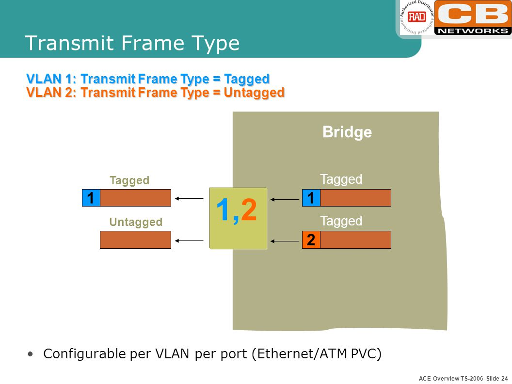 ACE Overview TS-2006 Slide 23 PVID-Port VLAN Identifier When entering the bridge, untagged frames are always tagged The VID given is the PVID of the Ethernet port or ATM PVC Bridge 1,2 PVID=1 1 Untagged Tagged