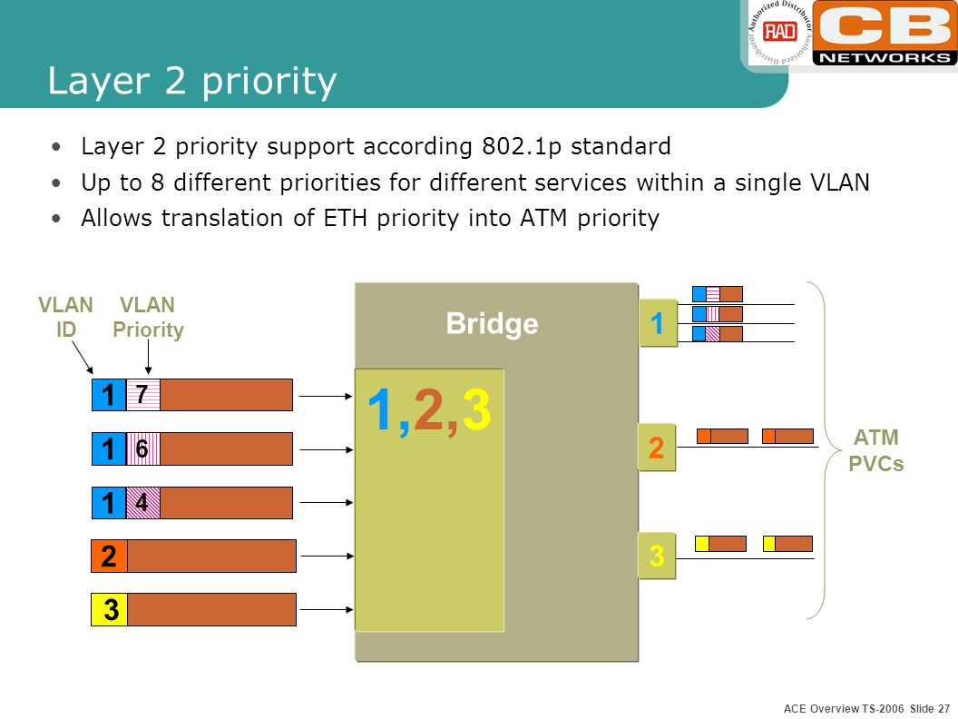 ACE Overview TS-2006 Slide 26 Ingress Filtering - Enable Bridge 1,2 1 2 3 Configurable per ETH port Configuration for ATM applies to all PVCs