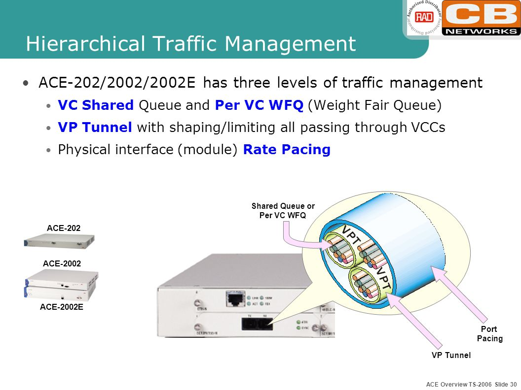 ACE Overview TS-2006 Slide 29 VP Tunneling Enables grouping of VCCs from different user interfaces (ATM, LAN, CES, FR and management) into a single VPC (VP tunnel) Category of service and traffic parameters configured individually for each VP tunnel (up to 30 VP tunnels) ACE-202 ACE-2002 ACE-2002E LAN Switch ACE PBX LAN CES First the VCs are Policed/Spaced according to their Traffic Descriptors Then the entire VP is limited according to the VP Tunnel Traffic Descriptor
