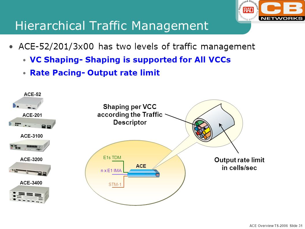 ACE Overview TS-2006 Slide 30 Hierarchical Traffic Management ACE-202/2002/2002E has three levels of traffic management VC Shared Queue and Per VC WFQ