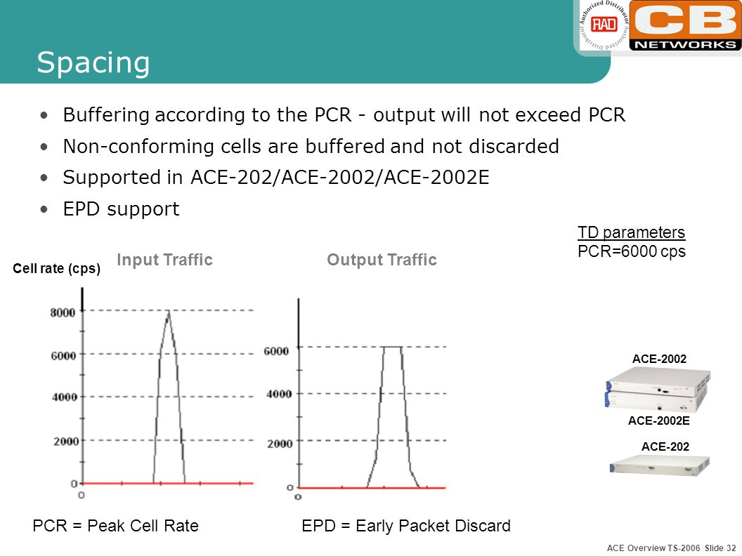 ACE Overview TS-2006 Slide 31 n x E1 IMA E1s TDM Hierarchical Traffic Management ACE-52/201/3x00 has two levels of traffic management VC Shaping- Shaping is supported for All VCCs Rate Pacing- Output rate limit ACE-52 ACE-3100 ACE-201 ACE-3200 ACE-3400 Output rate limit in cells/sec Shaping per VCC according the Traffic Descriptor STM-1 ACE