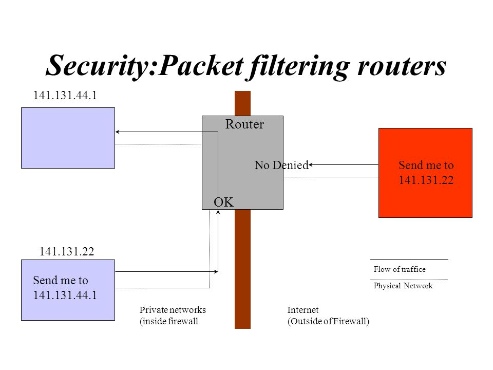 Security:Packet filtering routers Router OK Internet (Outside of Firewall) No Denied Flow of traffice Physical Network Send me to 141.131.22 Private n