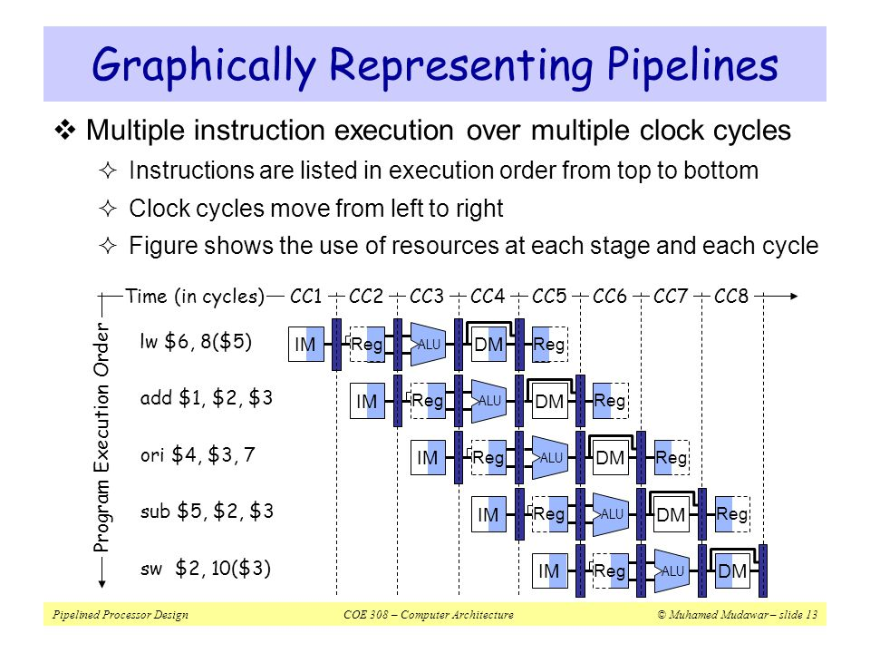 Pipelined Processor DesignCOE 308 – Computer Architecture© Muhamed Mudawar – slide 14  Diagram shows:  Which instruction occupies what stage at each clock cycle  Instruction execution is pipelined over the 5 stages Instruction–Time Diagram IF WB – EX ID WB – EX WB MEM – ID IF EX ID IF Time CC1CC4CC5CC6CC7CC8CC9CC2CC3 MEM EX ID IF WB MEM EX ID IF lw$7, 8($3) lw$6, 8($5) ori$4, $3, 7 sub$5, $2, $3 sw $2, 10($3) Instruction Order Up to five instructions can be in execution during a single cycle ALU instructions skip the MEM stage.