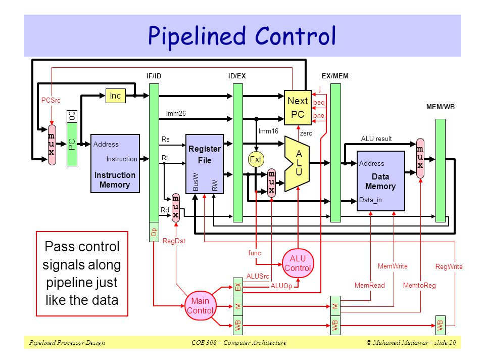 Pipelined Processor DesignCOE 308 – Computer Architecture© Muhamed Mudawar – slide 21 Pipelined Control – Cont d  ID stage generates all the control signals  Pipeline the control signals as the instruction moves  Extend the pipeline registers to include the control signals  Each stage uses some of the control signals  Instruction Decode and Register Fetch  Control signals are generated  RegDst is used in this stage  Execution Stage=> ALUSrc and ALUOp  Next PC uses Beq, Bne, J and zero signals for branch control  Memory Stage=> MemRead, MemWrite, and MemtoReg  Write Back Stage=> RegWrite is used in this stage