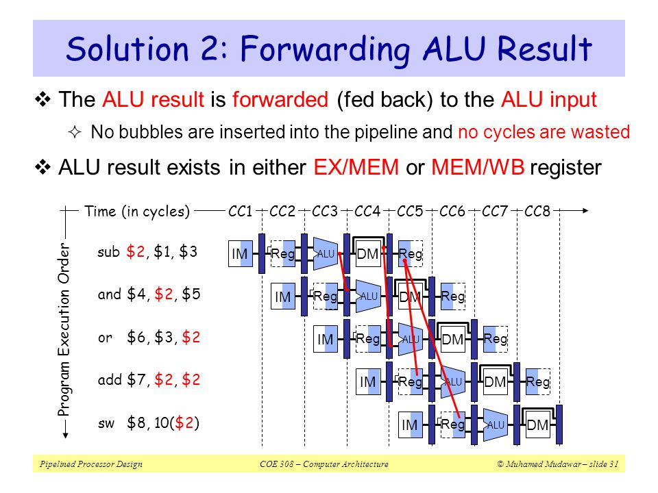 Pipelined Processor DesignCOE 308 – Computer Architecture© Muhamed Mudawar – slide 32 Implementing Forwarding  Two multiplexers added at the inputs of A & B registers  ALU output in the EX stage is forwarded (fed back)  ALU result or Load data in the MEM stage is also forwarded  Two signals: ForwardA and ForwardB control forwarding Rd Rs Rt Register File ALUALU Data Memory Address Data_in ALU result IF/IDID/EX EX/MEM MEM/WB Rw Imm26 RegDst ALUSrc ALU result RegWrite B B A Imm26 Rw muxmux Ext muxmux WriteData Rw muxmux Instruction MemtoReg muxmux muxmux ForwardA ForwardB