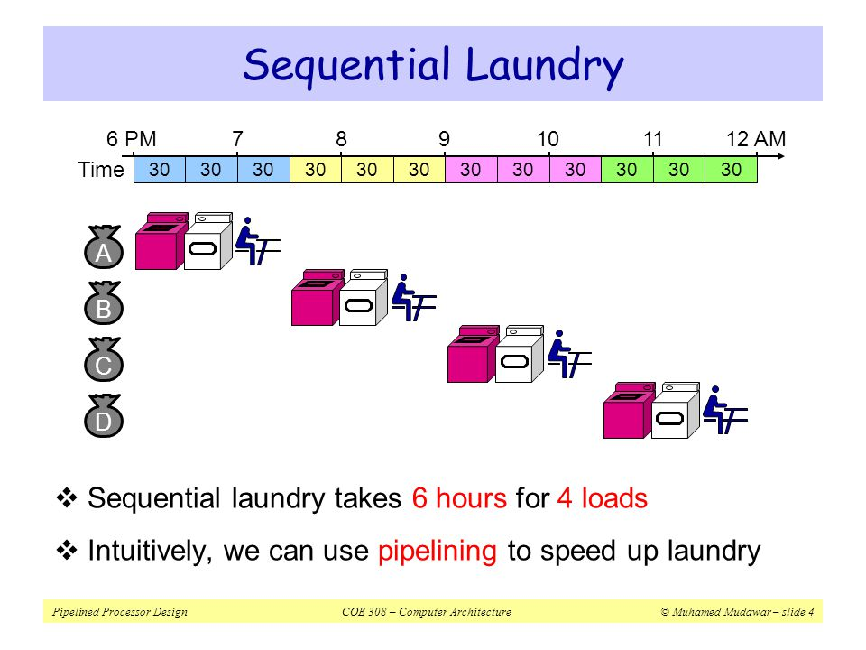 Pipelined Processor DesignCOE 308 – Computer Architecture© Muhamed Mudawar – slide 5  Pipelined laundry takes 3 hours for 4 loads  Speedup factor is 2 for 4 loads  Time to wash, dry, and fold one load is still the same (90 minutes) Pipelined Laundry: Start Load ASAP Time 6 PM A 30 789 PM B 30 C D