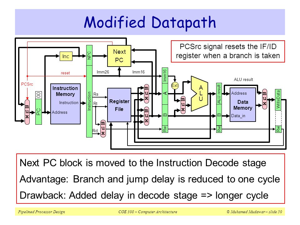 Pipelined Processor DesignCOE 308 – Computer Architecture© Muhamed Mudawar – slide 51 Details of Next PC ADDADD 30 0mux10mux1 NPC 30 Imm16 Imm26 30 Ext 4msb 26 beq bne j zero = BusABusB PCSrc Branch or Jump Target Address Forwarded