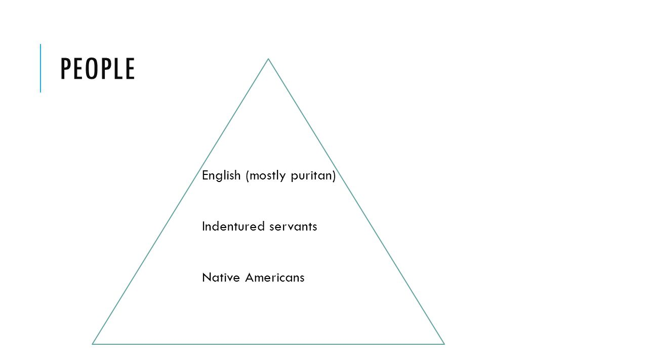 PEOPLE English (mostly puritan) Indentured servants Native Americans