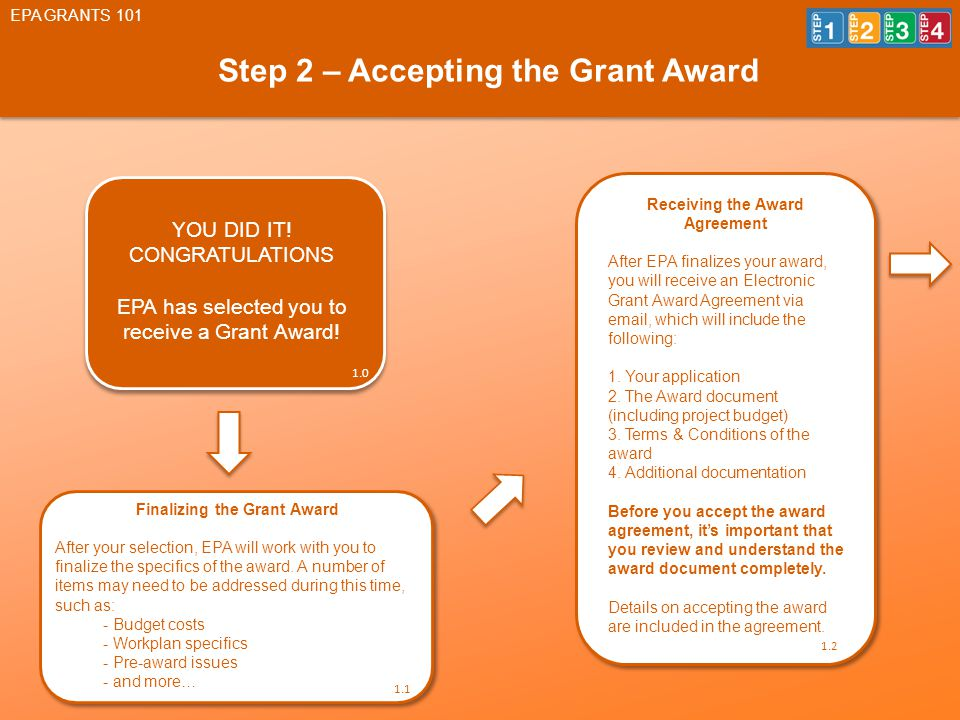 Step 2 – Accepting the Grant Award EPA GRANTS 101 YOU DID IT.