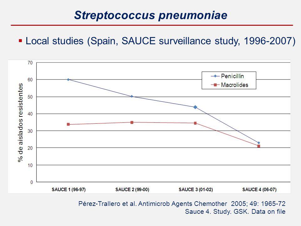 Streptococcus pneumoniae  Local studies (Spain, SAUCE surveillance study, 1996-2007) Pérez-Trallero et al.