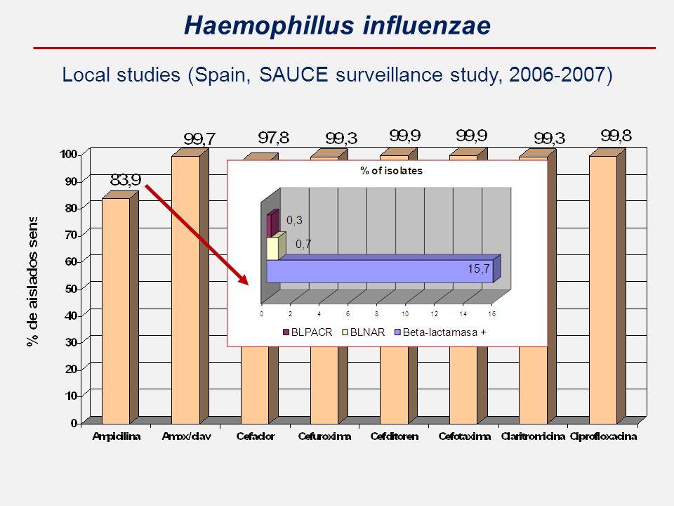 Local studies (Spain, SAUCE surveillance study, 2006-2007) Haemophillus influenzae
