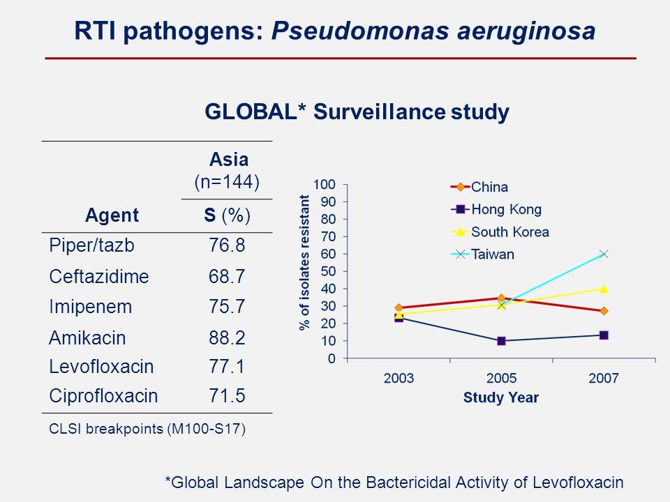 RTI pathogens: Pseudomonas aeruginosa GLOBAL* Surveillance study *Global Landscape On the Bactericidal Activity of Levofloxacin CLSI breakpoints (M100-S17) Agent Asia (n=144) S (%) Piper/tazb76.8 Ceftazidime68.7 Imipenem75.7 Amikacin88.2 Levofloxacin77.1 Ciprofloxacin71.5