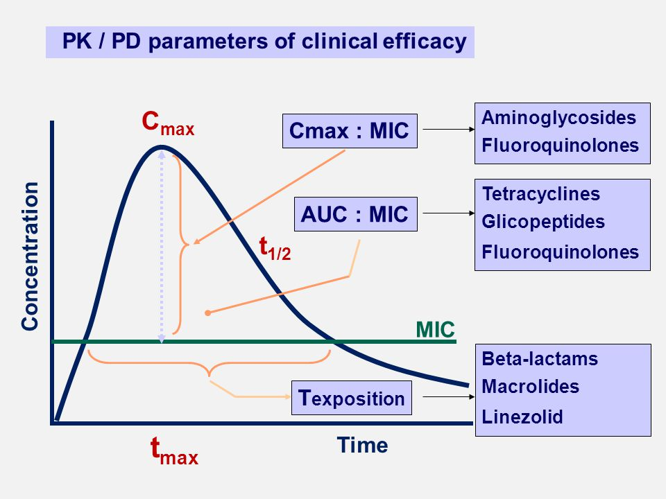 Concentration Time t 1/2 C max t max PK / PD parameters of clinical efficacy MIC AUC : MIC Cmax : MIC T exposition Aminoglycosides Fluoroquinolones Te