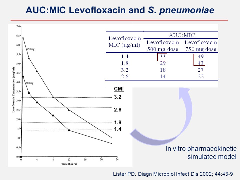 AUC:MIC Levofloxacin and S. pneumoniae Lister PD. Diagn Microbiol Infect Dis 2002; 44:43-9 In vitro pharmacokinetic simulated model CMI 3.2 2.6 1.8 1.