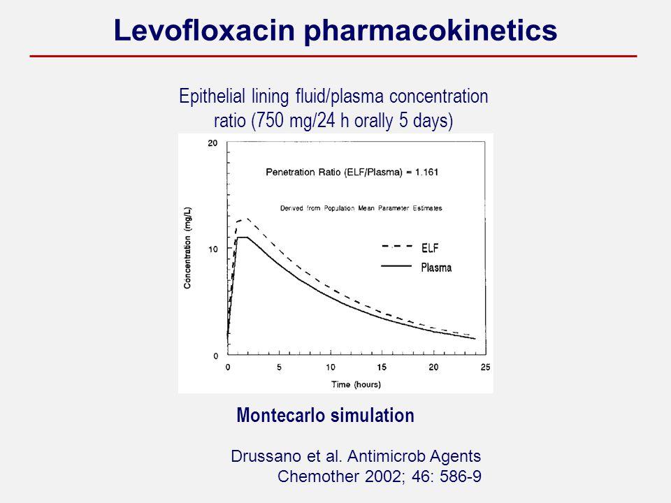 Levofloxacin pharmacokinetics Drussano et al.