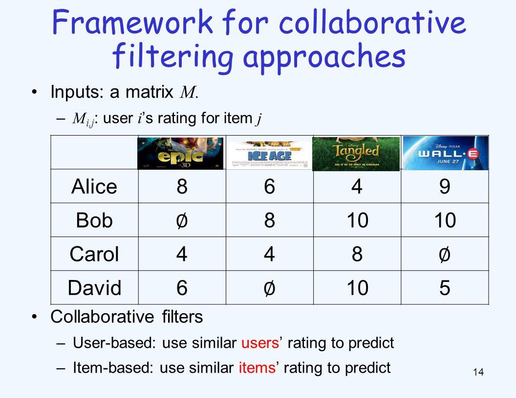 Inputs: a matrix M. – M i,j : user i 's rating for item j Collaborative filters –User-based: use similar users' rating to predict –Item-based: use sim