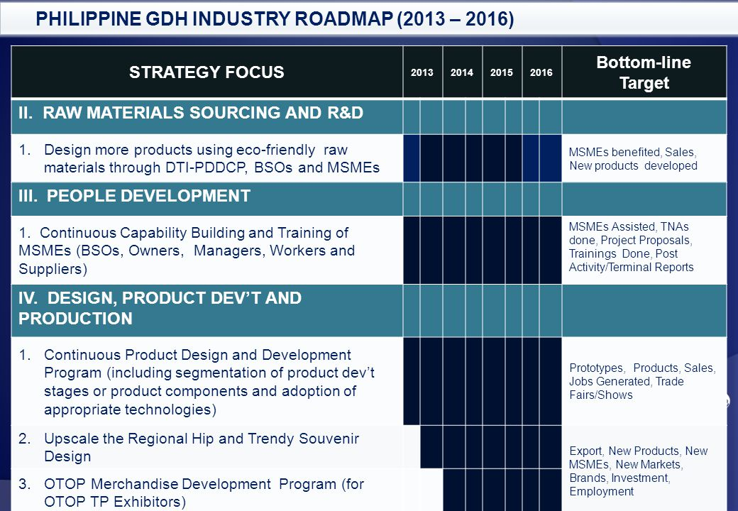Confidential. For authorized use only. Enabling Business, Empowering Consumers PHILIPPINE GDH INDUSTRY ROADMAP (2013 – 2016) STRATEGY FOCUS 2013201420