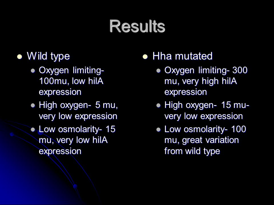 Results Wild type Wild type Oxygen limiting- 100mu, low hilA expression Oxygen limiting- 100mu, low hilA expression High oxygen- 5 mu, very low expression High oxygen- 5 mu, very low expression Low osmolarity- 15 mu, very low hilA expression Low osmolarity- 15 mu, very low hilA expression Hha mutated Hha mutated Oxygen limiting- 300 mu, very high hilA expression High oxygen- 15 mu- very low expression Low osmolarity- 100 mu, great variation from wild type