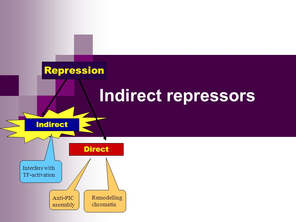 Indirect repressors Repression Direct Interfers with TF-activation Remodelling chromatin Anti-PIC assembly Indirect