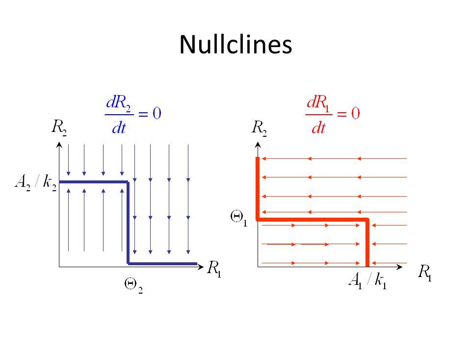 Nullclines