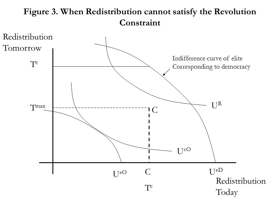 Figure 3. When Redistribution cannot satisfy the Revolution Constraint Redistribution Today Redistribution Tomorrow URUR U eD TcTc T max C C TcTc U cO