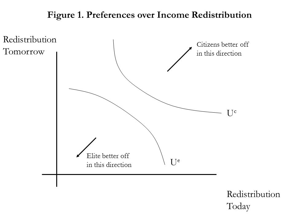 Figure 1. Preferences over Income Redistribution Redistribution Today Redistribution Tomorrow Citizens better off in this direction Elite better off i