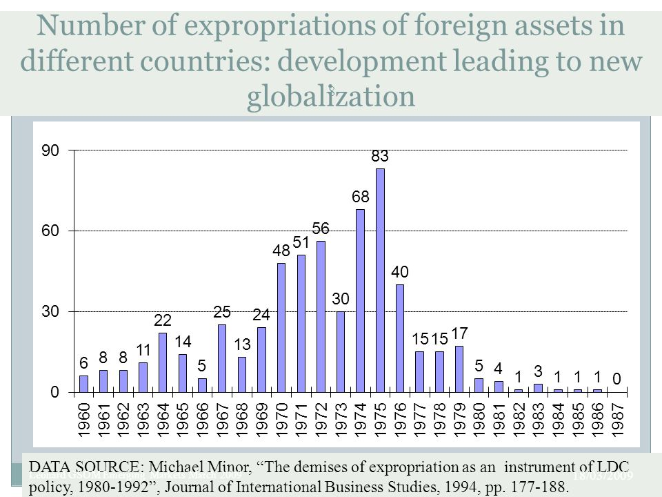 Number of expropriations of foreign assets in different countries: development leading to new globalization 8 DATA SOURCE: Michael Minor, The demises of expropriation as an instrument of LDC policy, 1980-1992 , Journal of International Business Studies, 1994, pp.