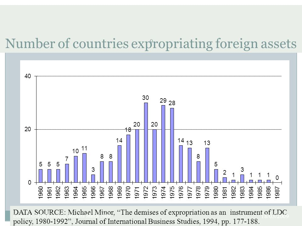 Number of countries expropriating foreign assets 9 DATA SOURCE: Michael Minor, The demises of expropriation as an instrument of LDC policy, 1980-1992 , Journal of International Business Studies, 1994, pp.