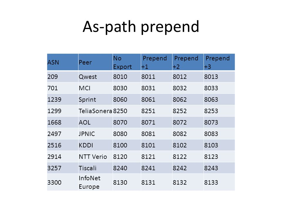 As-path prepend ASNPeer No Export Prepend +1 Prepend +2 Prepend +3 209Qwest8010801180128013 701MCI8030803180328033 1239Sprint8060806180628063 1299Teli
