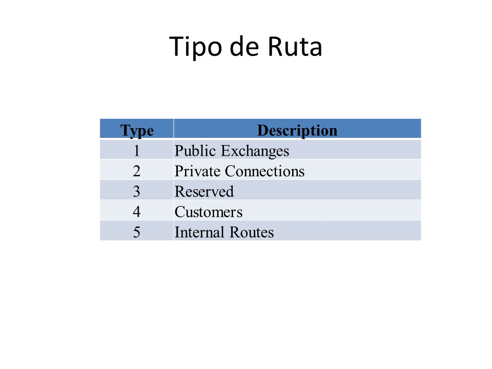 Tipo de Ruta TypeDescription 1Public Exchanges 2Private Connections 3Reserved 4Customers 5Internal Routes