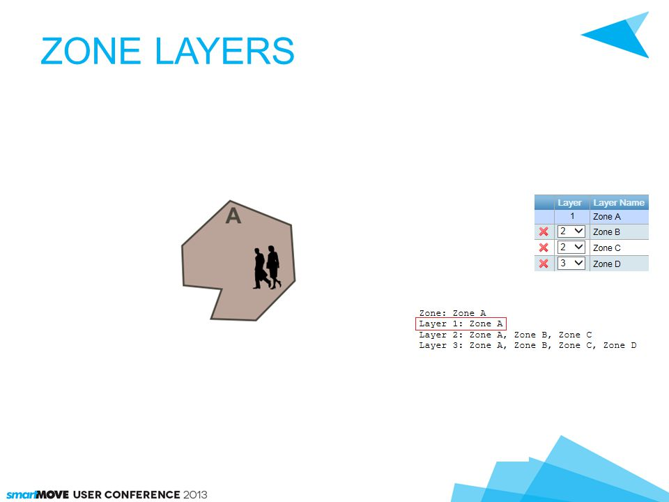 ZONE LAYERS