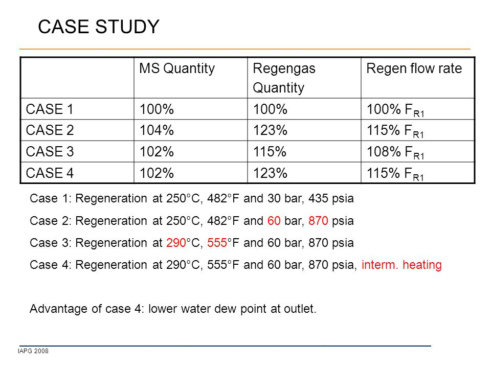 IAPG 2008 CASE STUDY Case 1: Regeneration at 250°C, 482°F and 30 bar, 435 psia Case 2: Regeneration at 250°C, 482°F and 60 bar, 870 psia Case 3: Regeneration at 290°C, 555°F and 60 bar, 870 psia Case 4: Regeneration at 290°C, 555°F and 60 bar, 870 psia, interm.